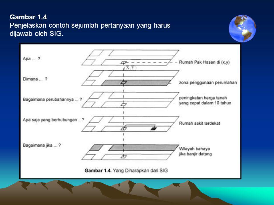 Gambar 1.4 Penjelaskan contoh sejumlah pertanyaan yang harus dijawab oleh SIG.