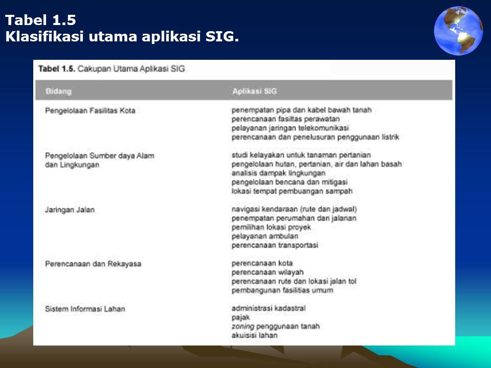Tabel 1.5 Klasifikasi utama aplikasi SIG.