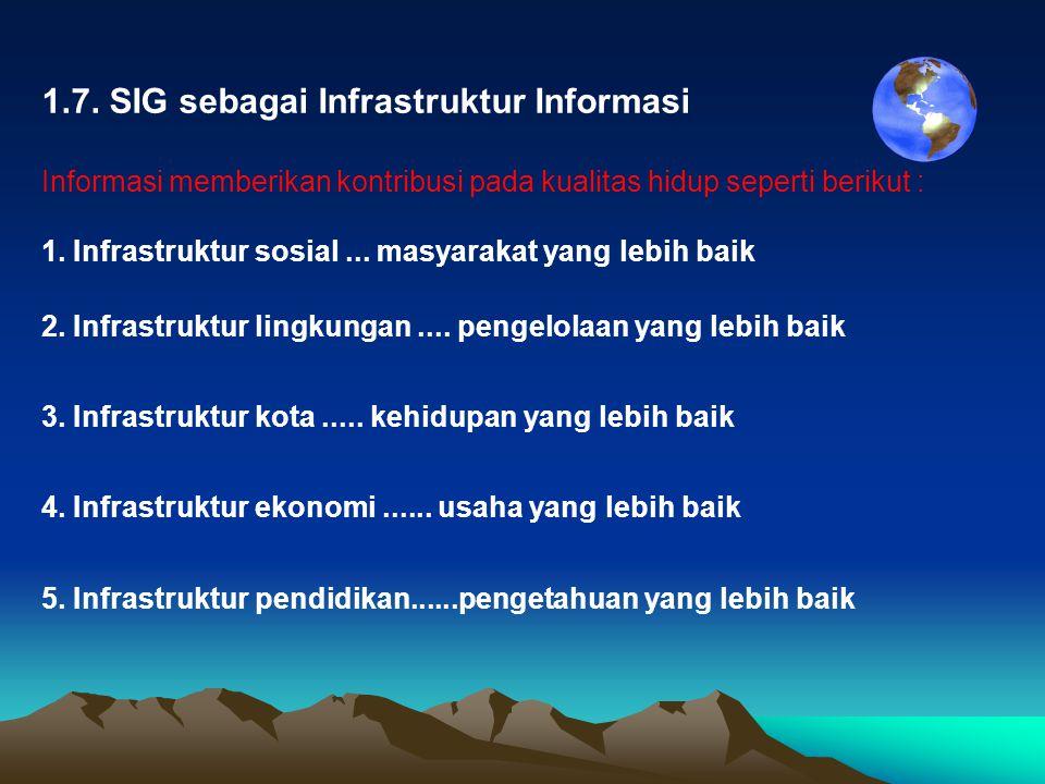 1.7. SIG sebagai Infrastruktur Informasi Informasi memberikan kontribusi pada kualitas hidup seperti berikut : 1. Infrastruktur sosial... masyarakat y