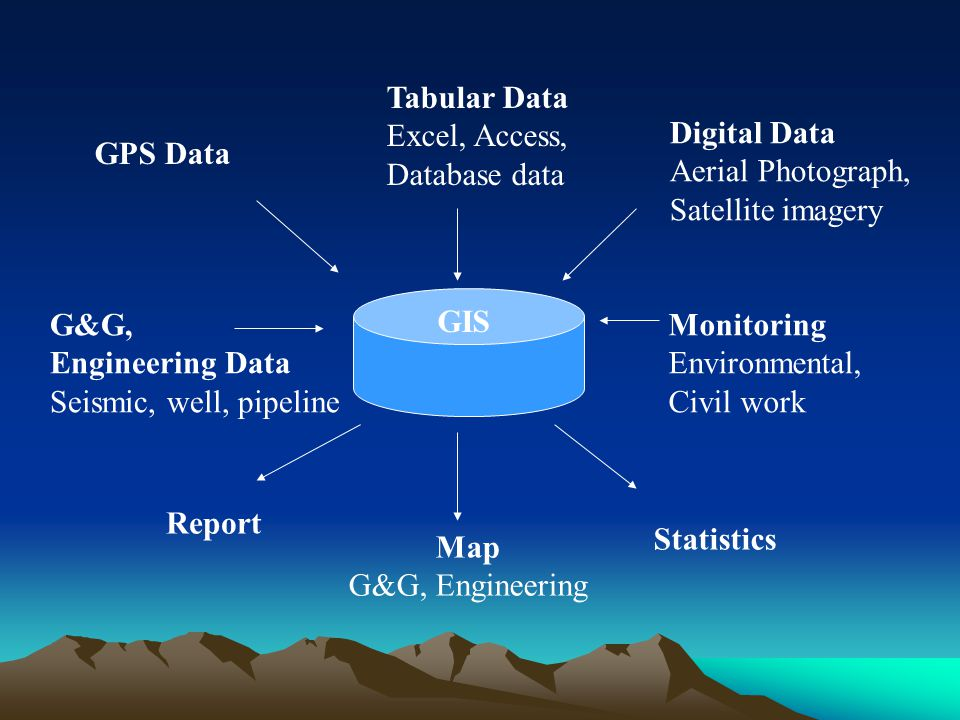 GIS GPS Data Tabular Data Excel, Access, Database data Digital Data Aerial Photograph, Satellite imagery Monitoring Environmental, Civil work Statistics Map G&G, Engineering Report G&G, Engineering Data Seismic, well, pipeline