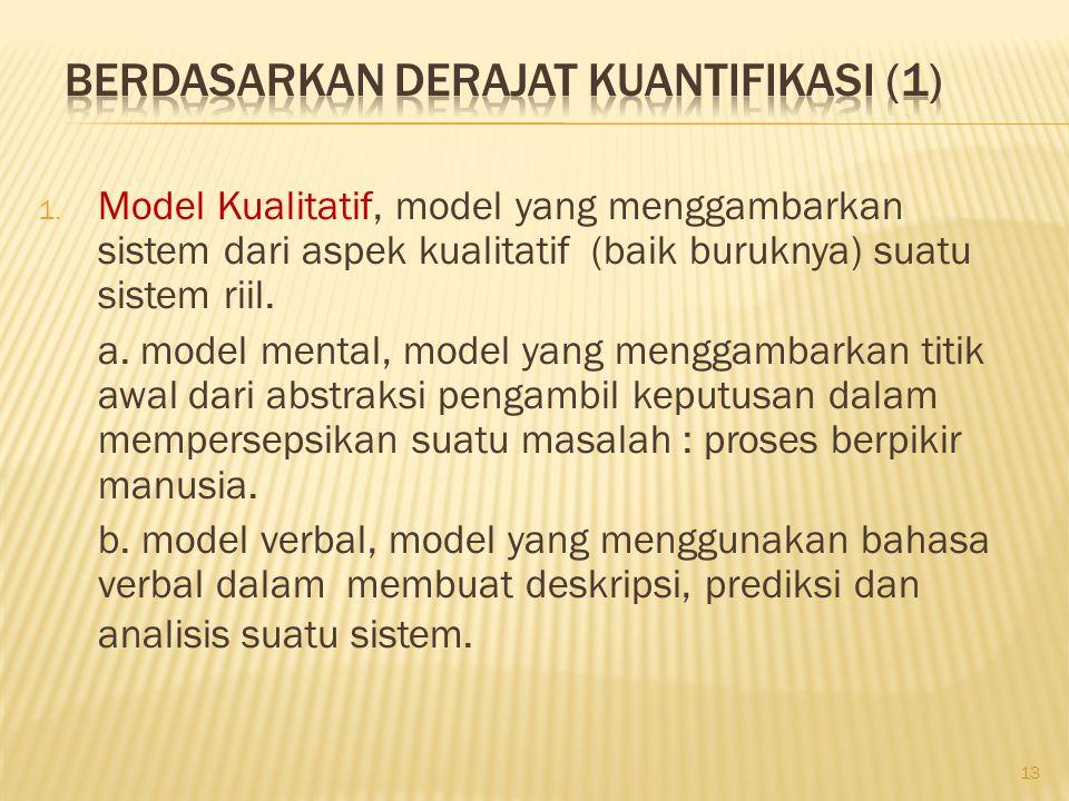 1. Model Kualitatif, model yang menggambarkan sistem dari aspek kualitatif (baik buruknya) suatu sistem riil. a. model mental, model yang menggambarka