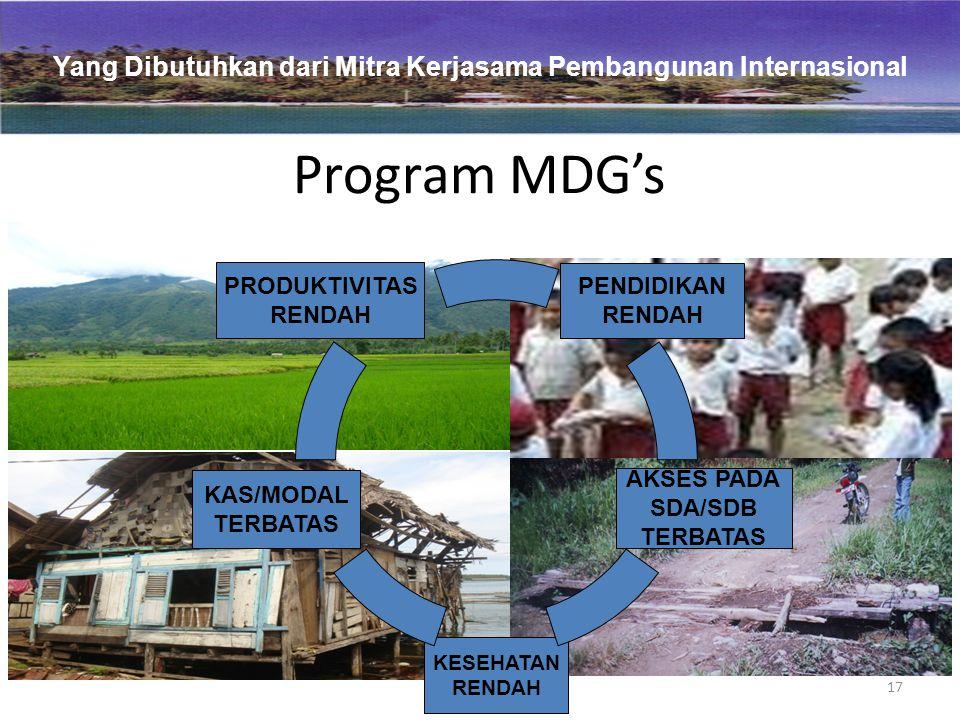 17 Program MDG's KESEHATAN RENDAH AKSES PADA SDA/SDB TERBATAS KAS/MODAL TERBATAS PRODUKTIVITAS RENDAH PENDIDIKAN RENDAH Yang Dibutuhkan dari Mitra Kerjasama Pembangunan Internasional