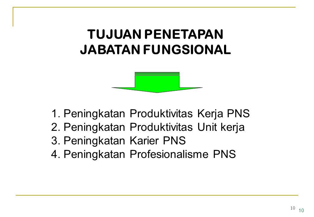 9 9 PERMASALAHAN JABATAN FUNGSIONAL 1.PNS kurang tertarik menduduki jabatan fungsional; 2.Tunjangan jabatan fungsional dirasakan kurang memadai dibanding dengan jabatan struktural; 3.Kewenangan yang ada pada jabatan struktural di- anggap cukup besar dan memiliki prestise dibanding jabatan fungsional; 4.Diklat penjenjangan jabatan fungsional belum jelas; 5.Masih dipandang sbg jabatan alternatif; 6.Dinamika sekedar utk memperpanjang BUP; 7.Belum kuatnya komitmen pimpinan dalam mengem- bangkan jabatan fungsional.