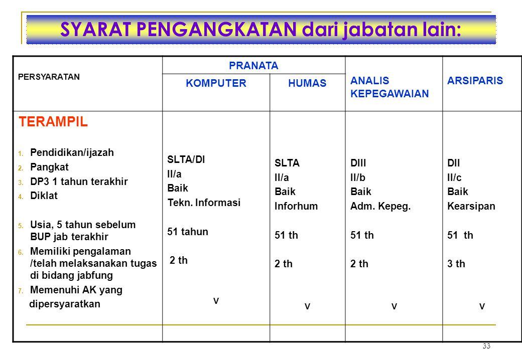 32 PENGANGKATAN DALAM JABFUNG  Penyesuaian/Inpassing  Pengangkatan pertama kali-formasi khusus CPNS  Perpindahan dari jabatan lain (Struktural/Fung
