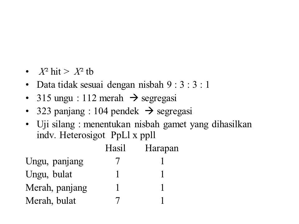 • X² hit > X² tb •Data tidak sesuai dengan nisbah 9 : 3 : 3 : 1 •315 ungu : 112 merah  segregasi •323 panjang : 104 pendek  segregasi •Uji silang :