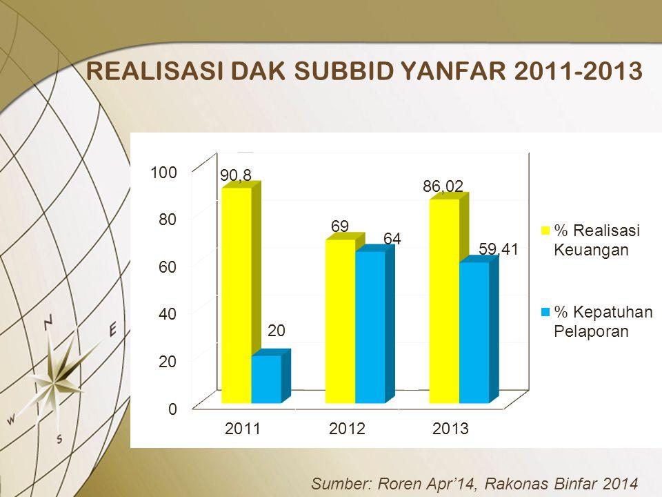 REALISASI DAK SUBBID YANFAR 2011-2013 Sumber: Roren Apr'14, Rakonas Binfar 2014