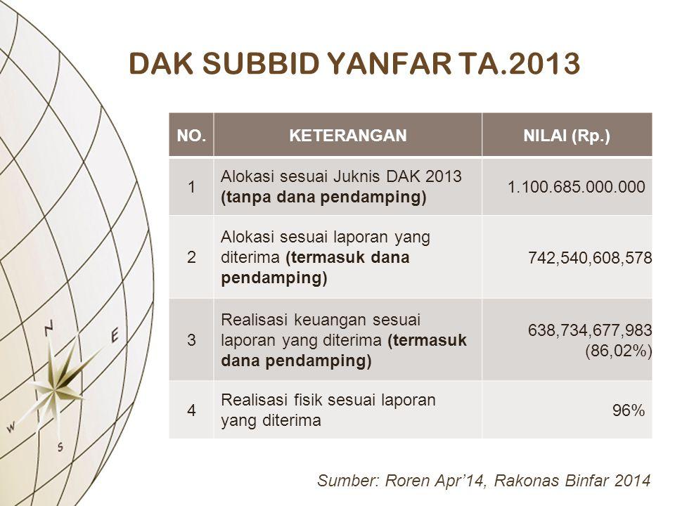 DAK SUBBID YANFAR TA.2013 NO.KETERANGANNILAI (Rp.) 1 Alokasi sesuai Juknis DAK 2013 (tanpa dana pendamping) 1.100.685.000.000 2 Alokasi sesuai laporan