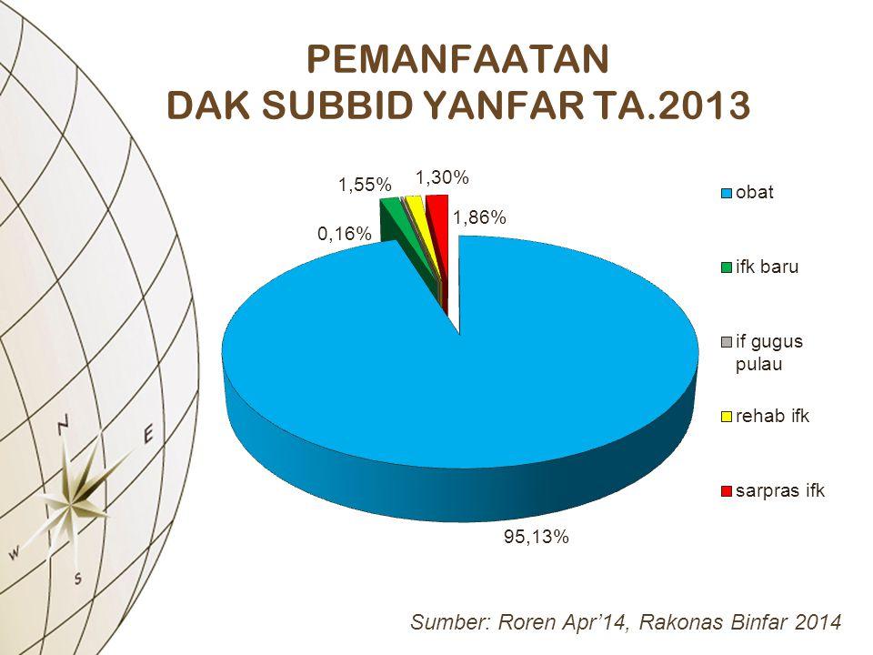 PEMANFAATAN DAK SUBBID YANFAR TA.2013 Sumber: Roren Apr'14, Rakonas Binfar 2014