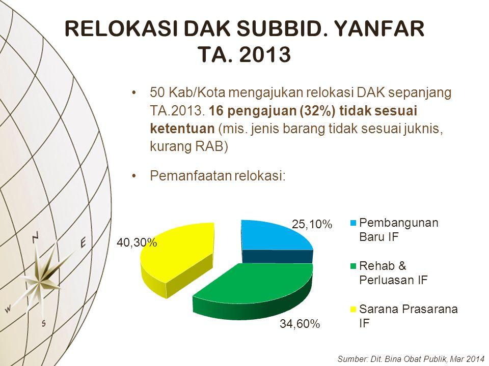 RELOKASI DAK SUBBID. YANFAR TA. 2013 •50 Kab/Kota mengajukan relokasi DAK sepanjang TA.2013. 16 pengajuan (32%) tidak sesuai ketentuan (mis. jenis bar