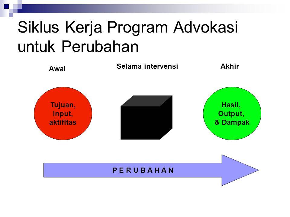 Siklus Kerja Program Advokasi untuk Perubahan Tujuan, Input, aktifitas Hasil, Output, & Dampak Awal Selama intervensiAkhir P E R U B A H A N