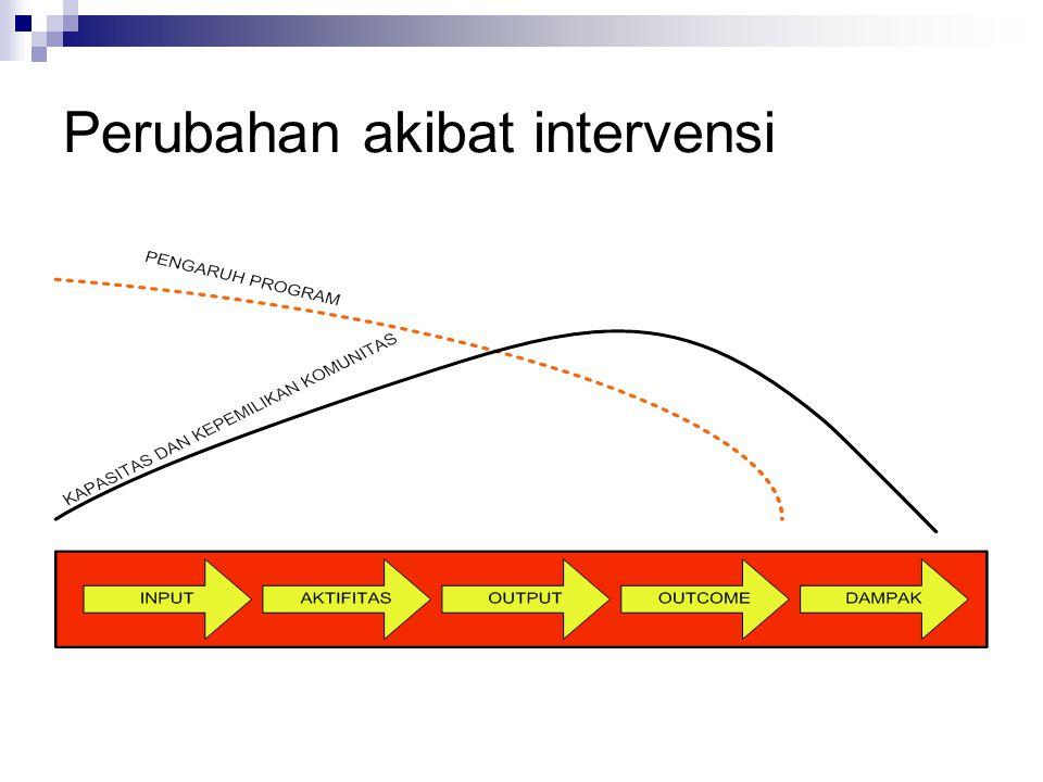 Perubahan akibat intervensi