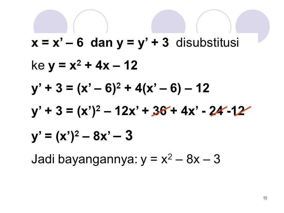 15 x = x' – 6 dan y = y' + 3 disubstitusi ke y = x 2 + 4x – 12 y' + 3 = (x' – 6) 2 + 4(x' – 6) – 12 y' + 3 = (x') 2 – 12x' + 36 + 4x' - 24 -12 y' = (x