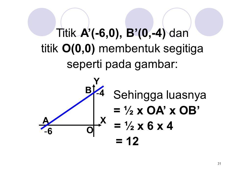 31 Titik A'(-6,0), B'(0,-4) dan titik O(0,0) membentuk segitiga seperti pada gambar: Sehingga luasnya = ½ x OA' x OB' = ½ x 6 x 4 = 12 X Y -4-4 -6-6 O