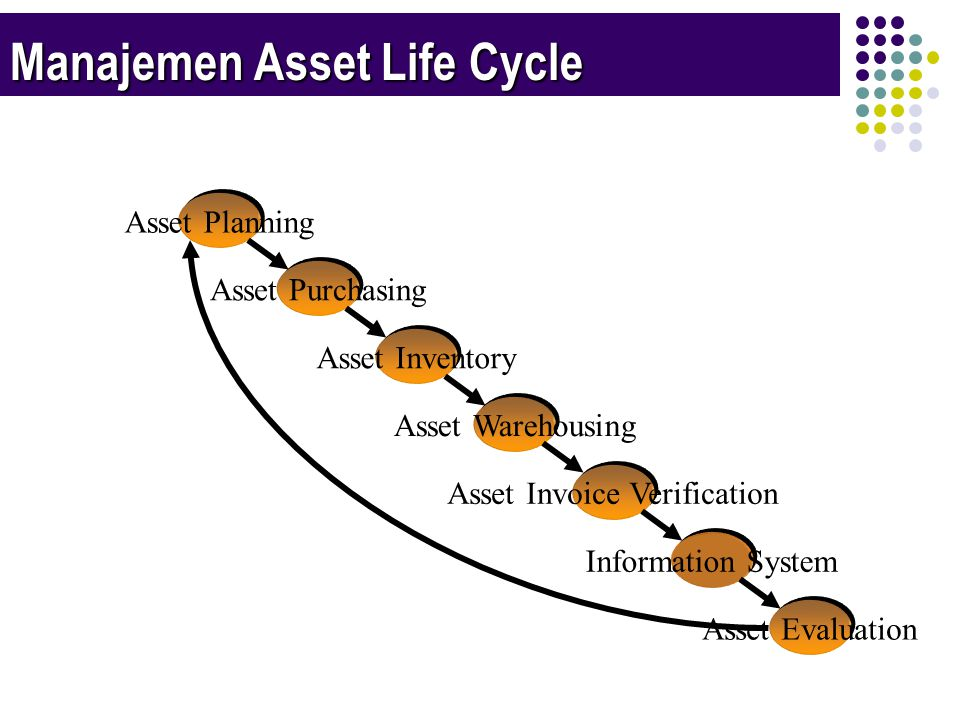Manajemen Asset Life Cycle Asset Planning Asset Purchasing Asset Inventory Asset Warehousing Asset Invoice Verification Information System Asset Evaluation