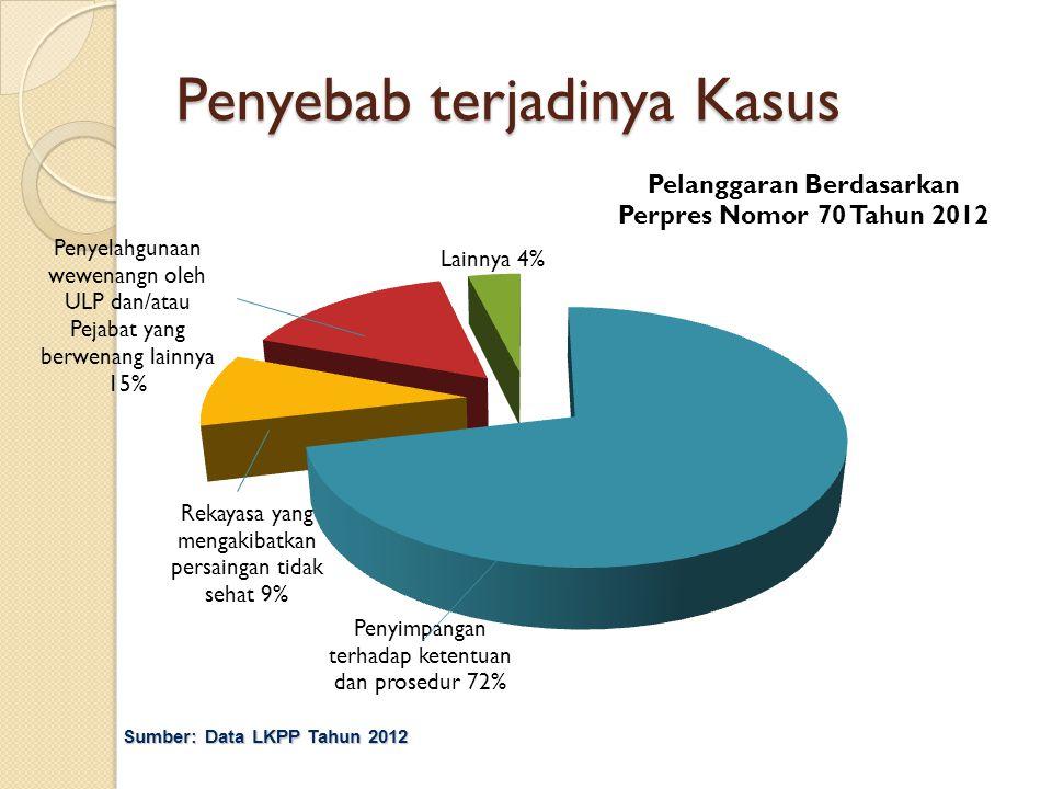 Penyebab terjadinya Kasus Sumber: Data LKPP Tahun 2012