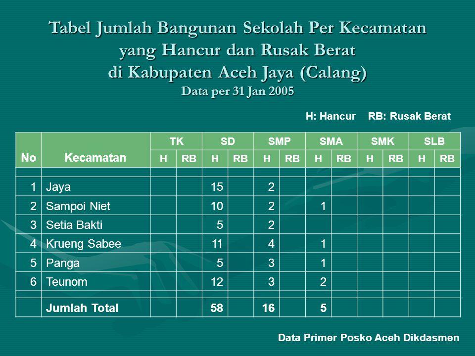 Tabel Jumlah Bangunan Sekolah Per Kecamatan yang Hancur dan Rusak Berat di Kabupaten Aceh Jaya (Calang) Data per 31 Jan 2005 NoKecamatan TKSDSMPSMASMK