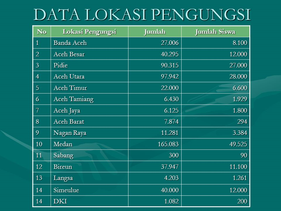 DATA LOKASI PENGUNGSI No Lokasi Pengungsi Jumlah Jumlah Siswa 1 Banda Aceh 27.0068.100 2 Aceh Besar 40.29512.000 3Pidie90.31527.000 4 Aceh Utara 97.94