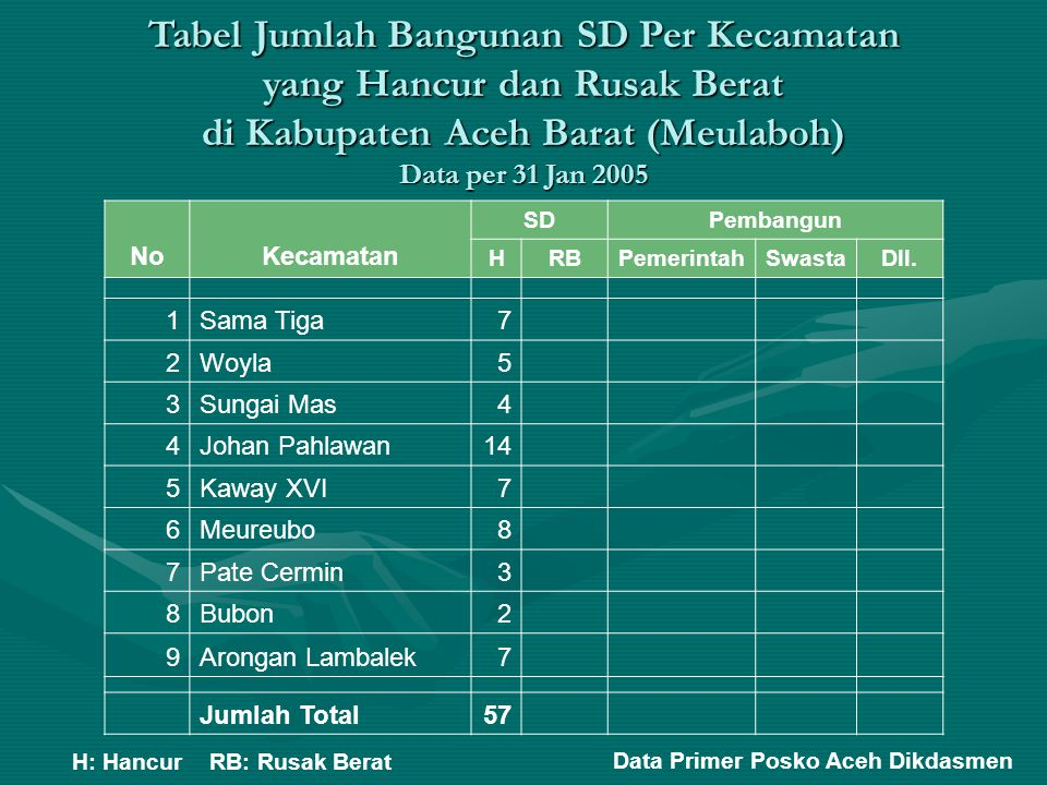 Tabel Jumlah Bangunan SD Per Kecamatan yang Hancur dan Rusak Berat di Kabupaten Aceh Barat (Meulaboh) Data per 31 Jan 2005 NoKecamatan SDPembangun HRB