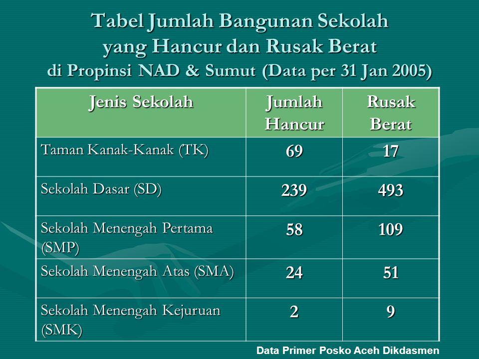 Tabel Jumlah Bangunan Sekolah yang Hancur dan Rusak Berat di Propinsi NAD & Sumut (Data per 31 Jan 2005) Jenis Sekolah Jumlah Hancur Rusak Berat Taman