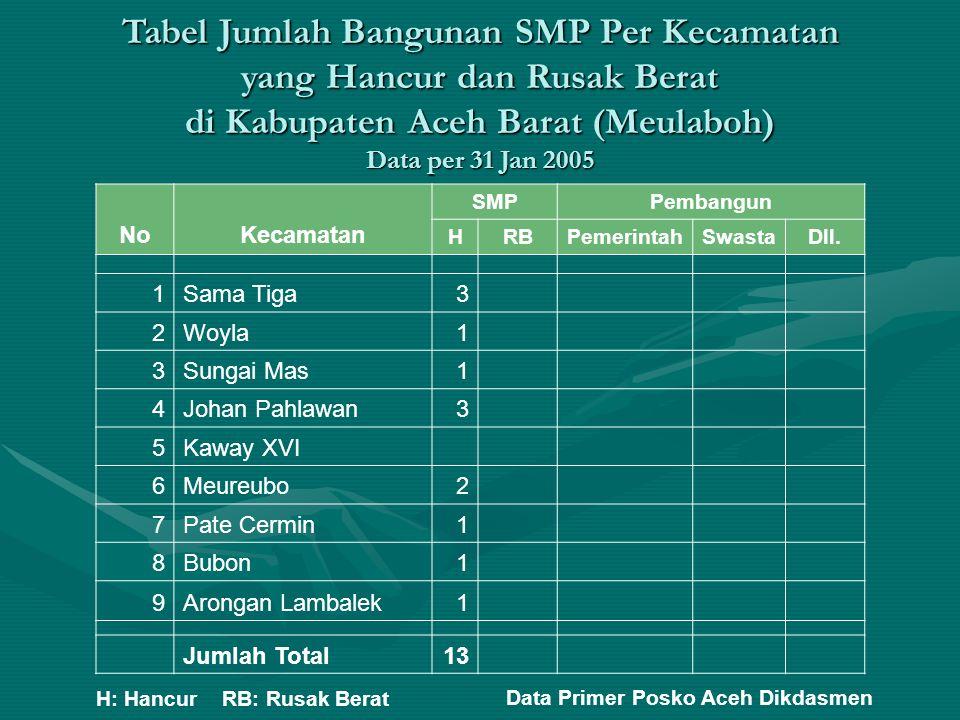Tabel Jumlah Bangunan SMP Per Kecamatan yang Hancur dan Rusak Berat di Kabupaten Aceh Barat (Meulaboh) Data per 31 Jan 2005 NoKecamatan SMPPembangun H