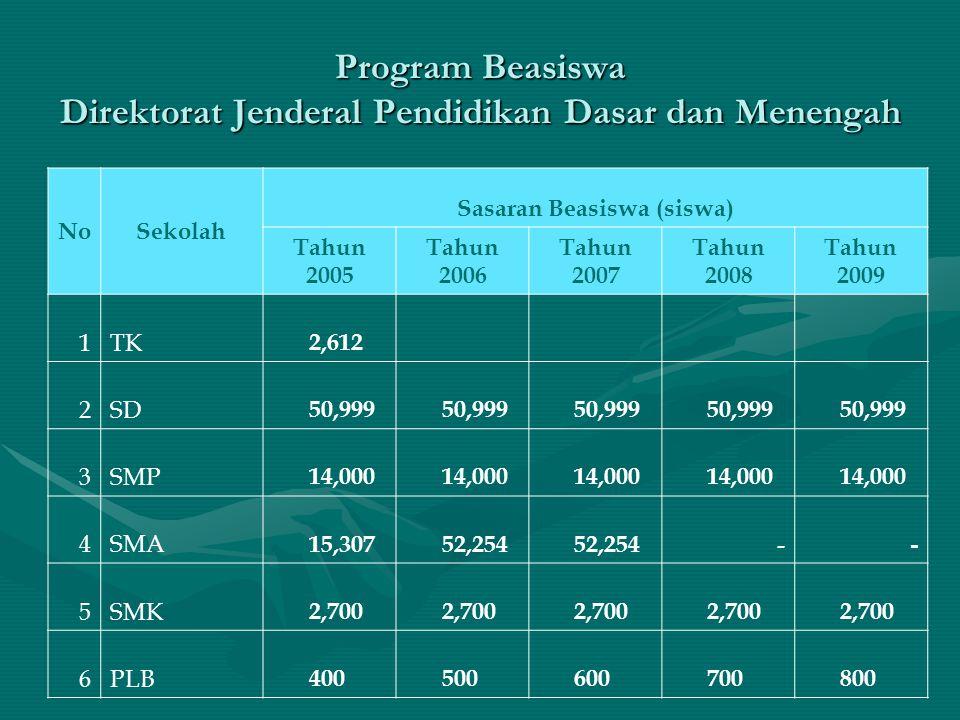 Program Beasiswa Direktorat Jenderal Pendidikan Dasar dan Menengah NoSekolah Sasaran Beasiswa (siswa) Tahun 2005 Tahun 2006 Tahun 2007 Tahun 2008 Tahu