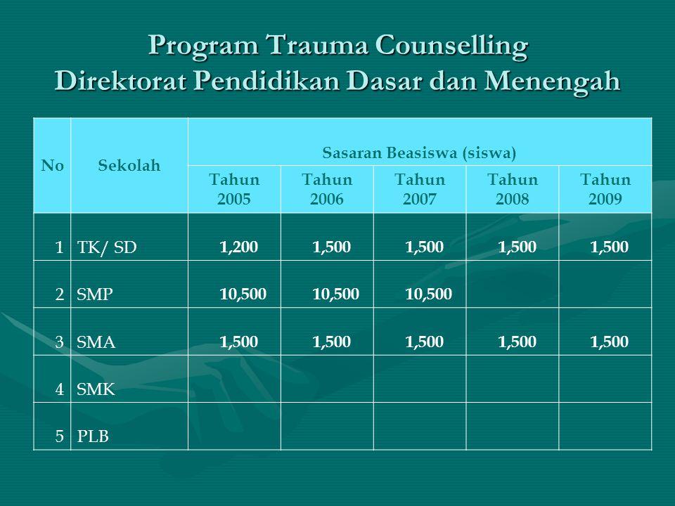 Program Trauma Counselling Direktorat Pendidikan Dasar dan Menengah NoSekolah Sasaran Beasiswa (siswa) Tahun 2005 Tahun 2006 Tahun 2007 Tahun 2008 Tah