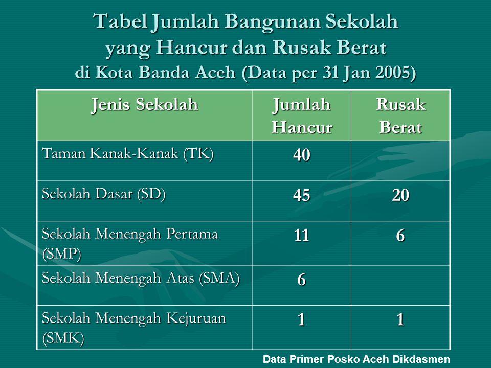 Tabel Jumlah Bangunan Sekolah yang Hancur dan Rusak Berat di Kota Banda Aceh (Data per 31 Jan 2005) Jenis Sekolah Jumlah Hancur Rusak Berat Taman Kana