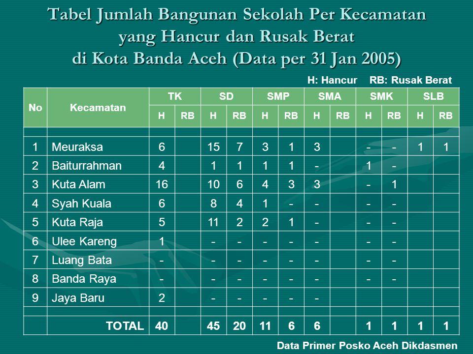 Tabel Jumlah Bangunan Sekolah yang Hancur dan Rusak Berat di Kabupaten Aceh Barat (Meulaboh) Data per 31 Jan 2005 Jenis Sekolah Jumlah Hancur Rusak Berat Taman Kanak-Kanak (TK) Sekolah Dasar (SD) 57 Sekolah Menengah Pertama (SMP) 13 Sekolah Menengah Atas (SMA) 5 Sekolah Menengah Kejuruan (SMK) 1 Data Primer Posko Aceh Dikdasmen