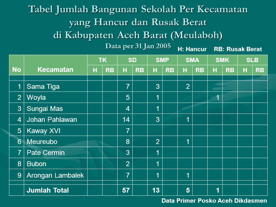 Tabel Jumlah Bangunan Sekolah yang Hancur dan Rusak Berat di Kabupaten Aceh Jaya (Calang) Data per 31 Jan 2005 Jenis Sekolah Jumlah Hancur Rusak Berat Taman Kanak-Kanak (TK) Sekolah Dasar (SD) 58 Sekolah Menengah Pertama (SMP) 16 Sekolah Menengah Atas (SMA) 5 Sekolah Menengah Kejuruan (SMK) Data Primer Posko Aceh Dikdasmen