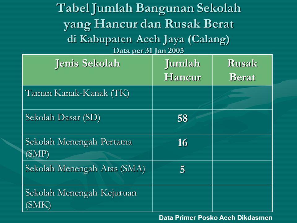 Tabel Jumlah Bangunan Sekolah Per Kecamatan yang Hancur dan Rusak Berat di Kabupaten Aceh Jaya (Calang) Data per 31 Jan 2005 NoKecamatan TKSDSMPSMASMKSLB HRBH H H H H 1Jaya 15 2 2Sampoi Niet 10 2 1 3Setia Bakti 5 2 4Krueng Sabee 11 4 1 5Panga 5 3 1 6Teunom 12 3 2 Jumlah Total58 16 5 H: Hancur RB: Rusak Berat Data Primer Posko Aceh Dikdasmen