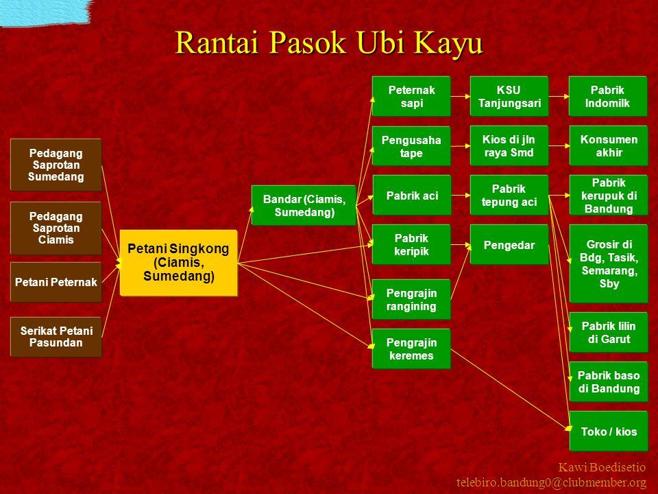Kawi Boedisetio telebiro.bandung0@clubmember.org Rantai Pasok Ubi Kayu Petani Singkong (Ciamis, Sumedang) Pedagang Saprotan Sumedang Pedagang Saprotan
