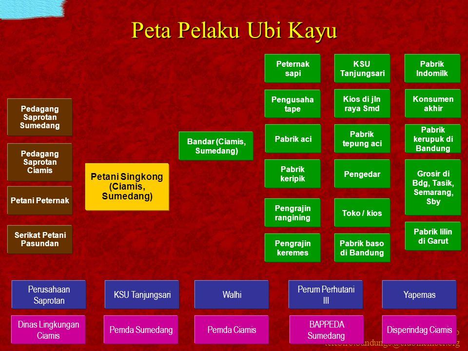 Kawi Boedisetio telebiro.bandung0@clubmember.org Peta Pelaku Ubi Kayu BAPPEDA Sumedang KSU Tanjungsari Perum Perhutani III Dinas Lingkungan Ciamis Per
