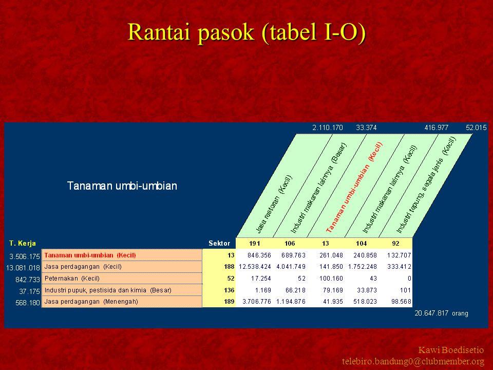 Kawi Boedisetio telebiro.bandung0@clubmember.org Rantai pasok (tabel I-O)