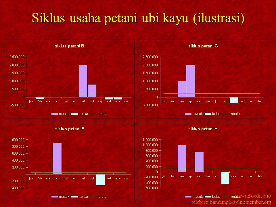 Kawi Boedisetio telebiro.bandung0@clubmember.org Siklus usaha petani ubi kayu (ilustrasi)