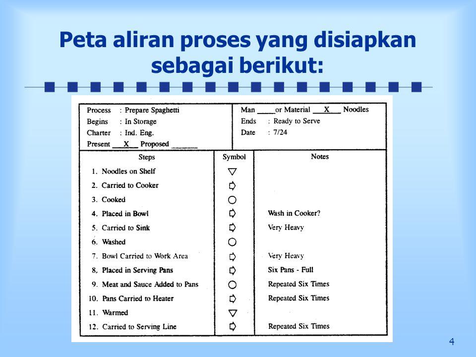 5 Revisi Peta Aliran Proses Setelah berkonsultasi dengan Mr.