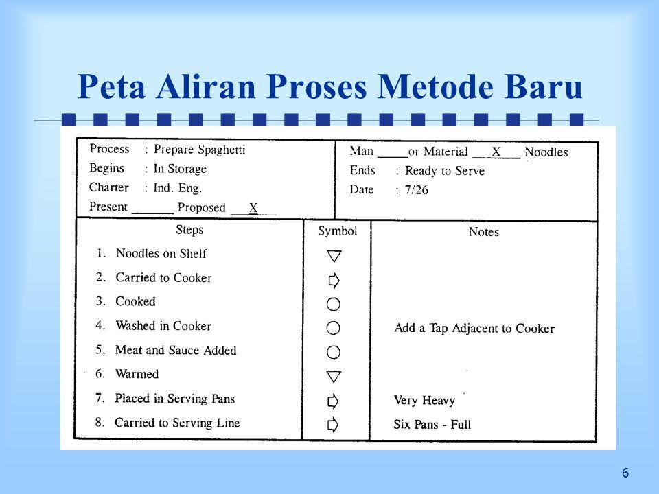 7 Latihan Buatlah peta aliran proses (Flow Process Chart) dari pembuatan mie instan dan nasi goreng di rumah Anda masing-masing