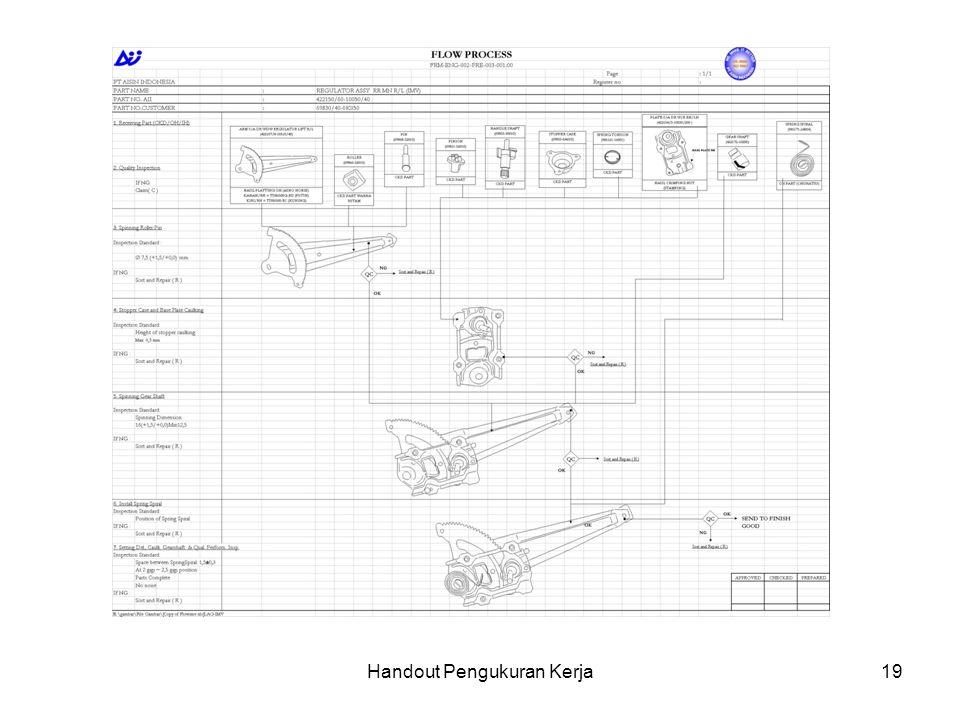 Handout Pengukuran Kerja20 PETA ALIRAN PROSES Peta aliran proses digunakan untuk mengamati secara lebih lengkap dan rinci setiap komponen pembentuk suatu produk.