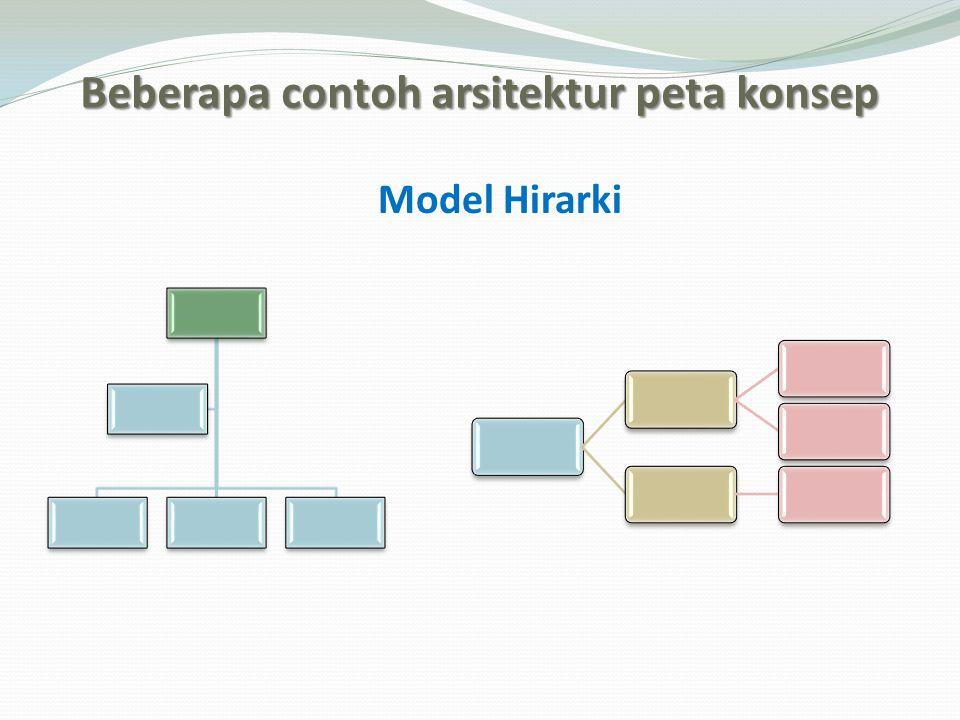 Beberapa contoh arsitektur peta konsep Model Hirarki