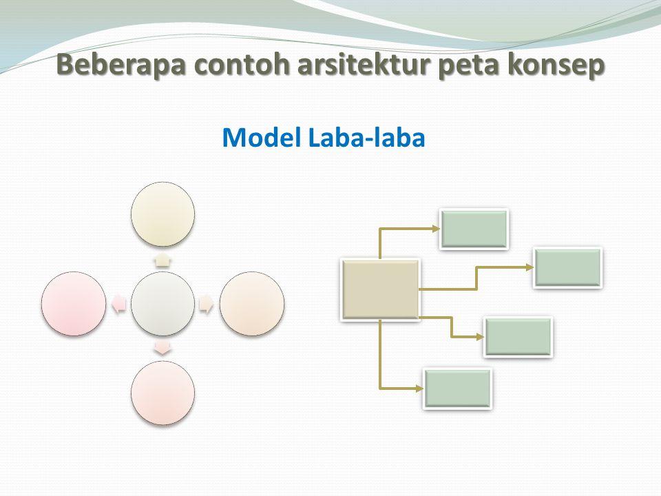 Beberapa contoh arsitektur peta konsep Model Laba-laba