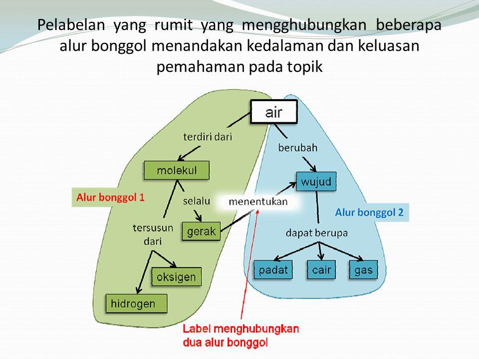 Bagaimana merancang peta konsep 1.Fase Mencari dan Mendaftar Istilah 2.