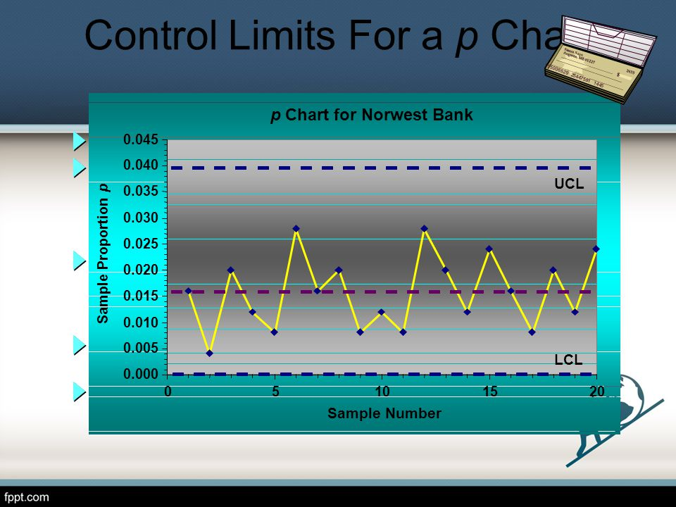 p Chart for Norwest Bank 0.000 0.005 0.010 0.015 0.020 0.025 0.030 0.035 0.040 0.045 05101520 Sample Number Sample Proportion p UCL LCL Control Limits For a p Chart $ 115006529 25447581 1445 2655 Simon Says Augusta, ME 01227
