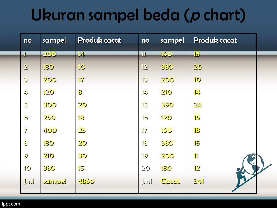 Ukuran sampel beda (p chart) nosampel Produk cacat nosampel 123456789102001802001203002504001802103801410178201825203015111213141516171819201903802002