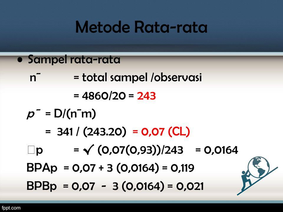 Metode Rata-rata •Sampel rata-rata n¯ = total sampel /observasi = 4860/20 = 243 p¯ = D/(n¯m) = 341 / (243.20) = 0,07 (CL) p = √ (0,07(0,93))/243 = 0,0