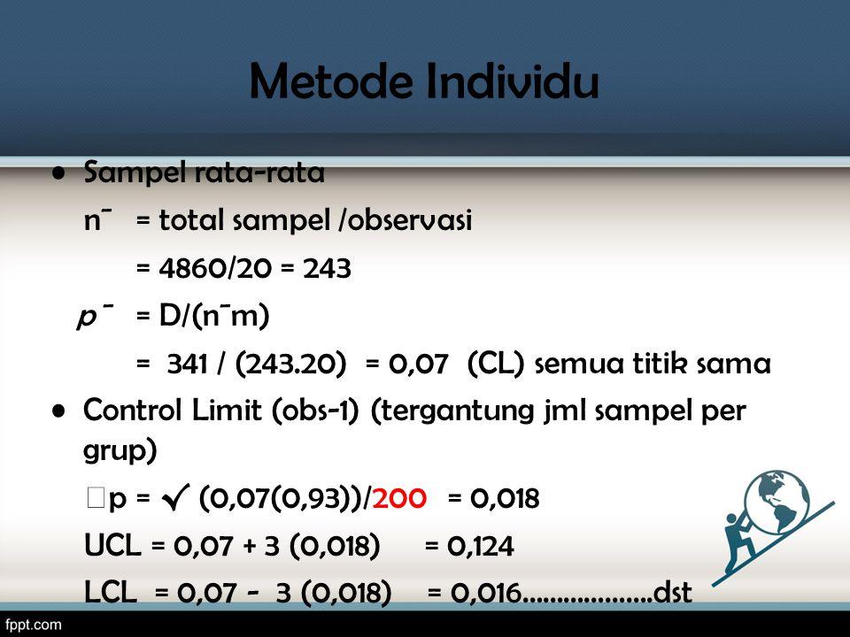Metode Individu •Sampel rata-rata n¯ = total sampel /observasi = 4860/20 = 243 p ¯= D/(n¯m) = 341 / (243.20) = 0,07 (CL) semua titik sama •Control Lim