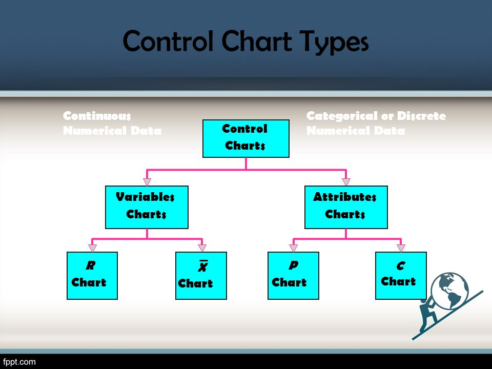Control Charts R Chart Variables Charts Attributes Charts X Chart P C Continuous Numerical Data Categorical or Discrete Numerical Data Control Chart Types