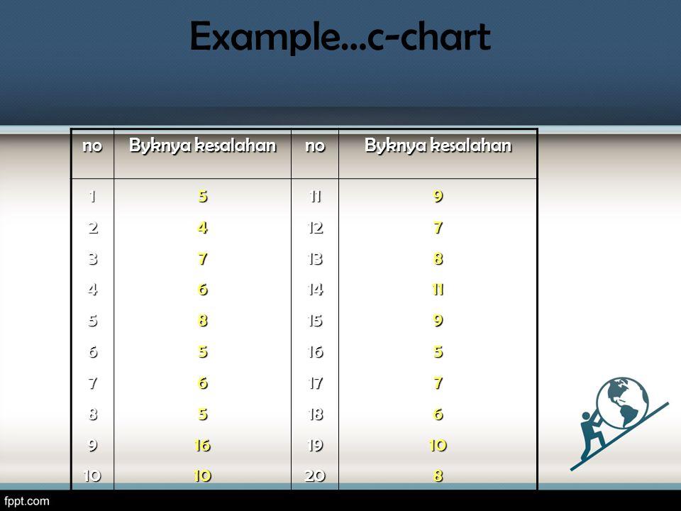 Example…c-chart no Byknya kesalahan no 1234567891054768565161011121314151617181920978119576108