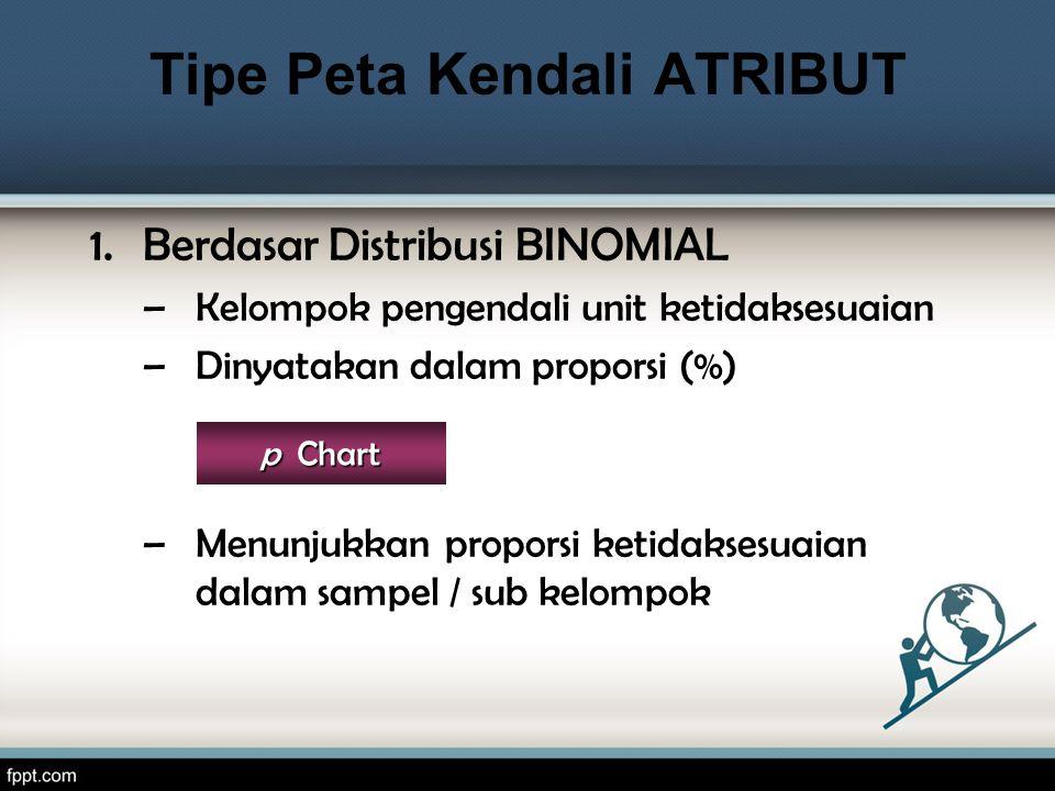 Tipe Peta Kendali ATRIBUT 1.Berdasar Distribusi BINOMIAL –Kelompok pengendali unit ketidaksesuaian –Dinyatakan dalam proporsi (%) –Menunjukkan propors