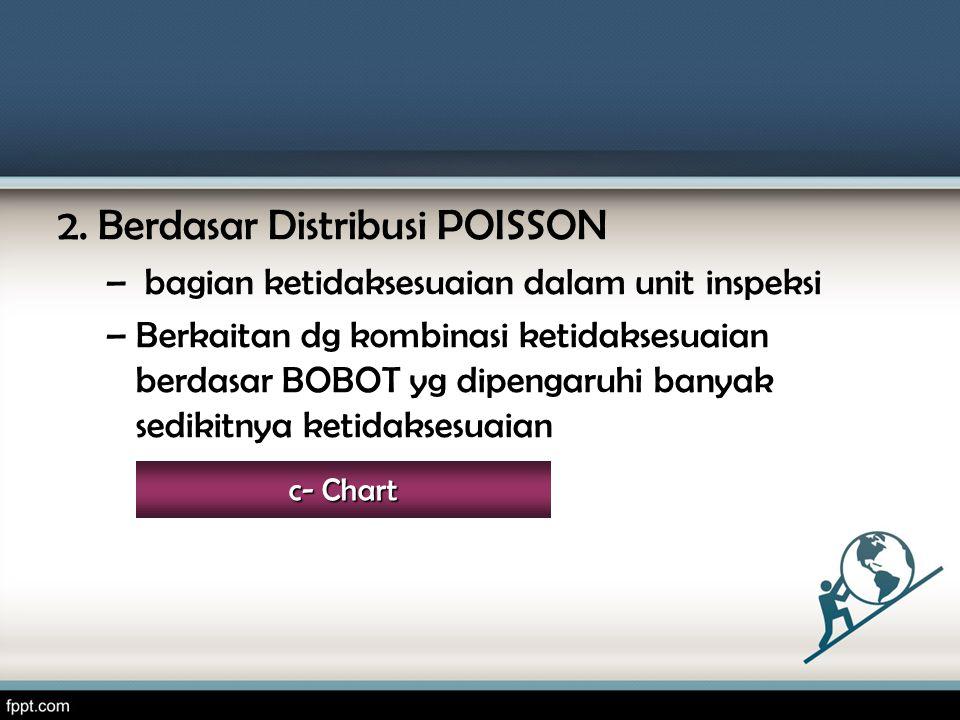 2. Berdasar Distribusi POISSON – bagian ketidaksesuaian dalam unit inspeksi –Berkaitan dg kombinasi ketidaksesuaian berdasar BOBOT yg dipengaruhi bany