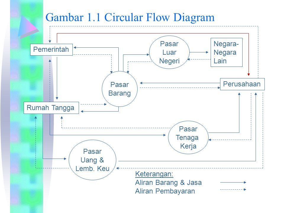 Pengantar ekonomi makro bab i pendahuluan pengertian makro gambar 11 circular flow diagram pemerintah rumah tangga perusahaan negara negara lain pasar barang pasar ccuart Images