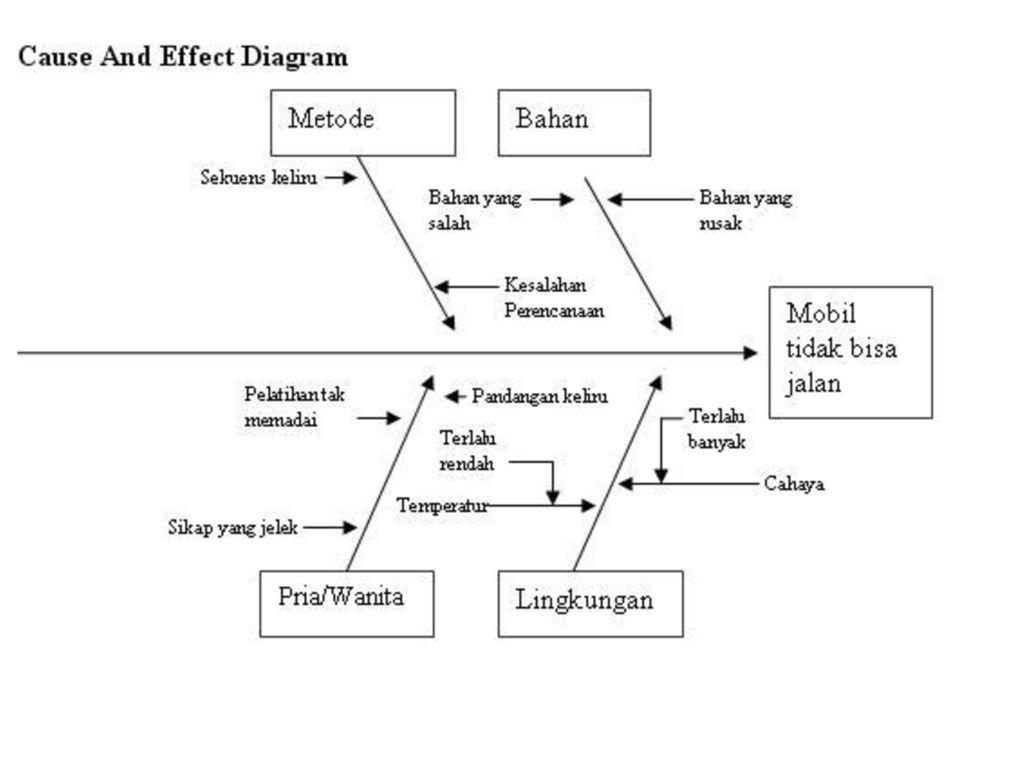 Diagram tulang ikan diagram ishikawa sering juga disebut sebagai 4 ccuart Images